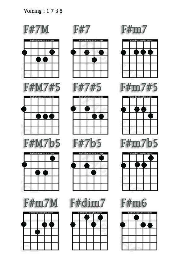 Guitar Chords F M7 Image collections - basic guitar chords finger ...