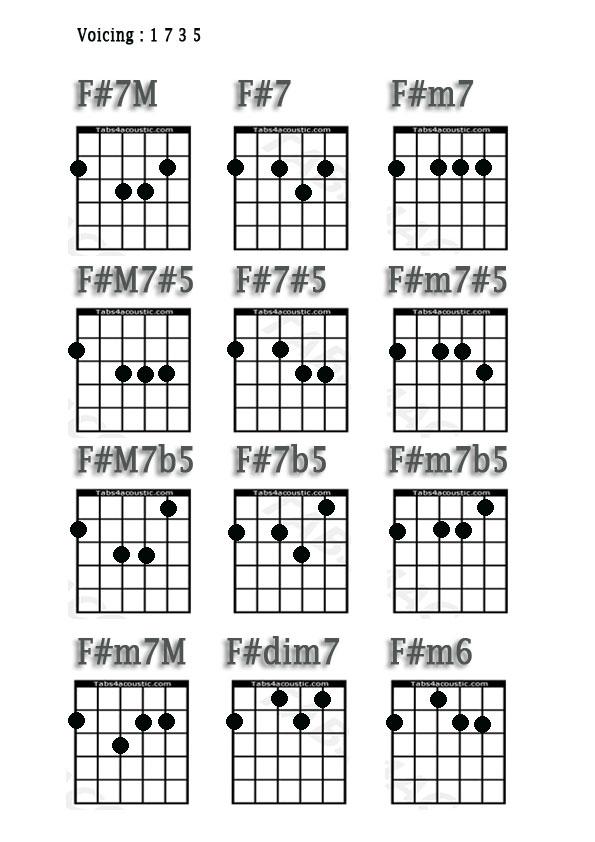 F#m7 Bar Chord m7 Guitar Chord
