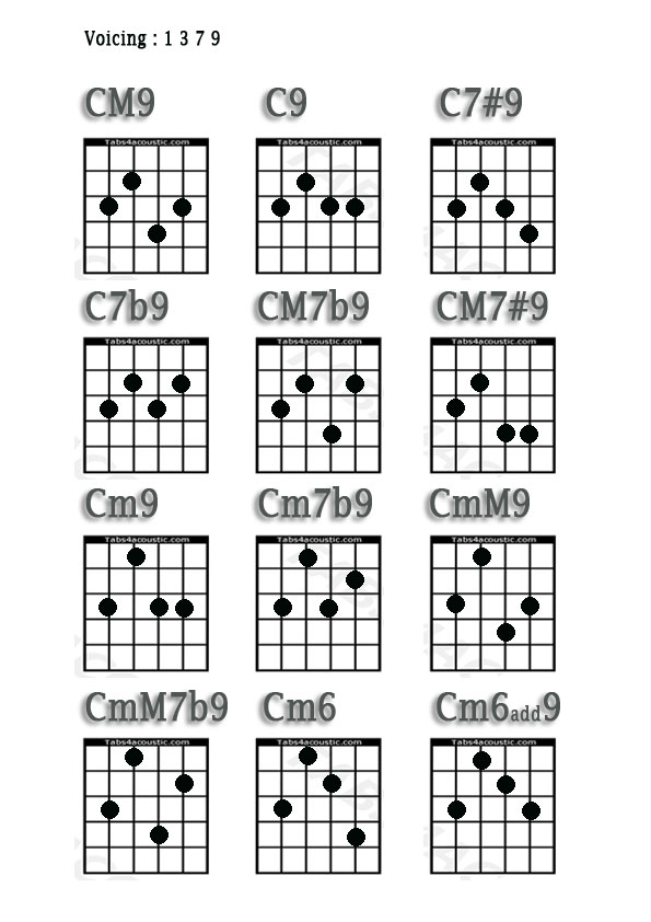 B Chord Guitar Gallery - basic guitar chords finger placement